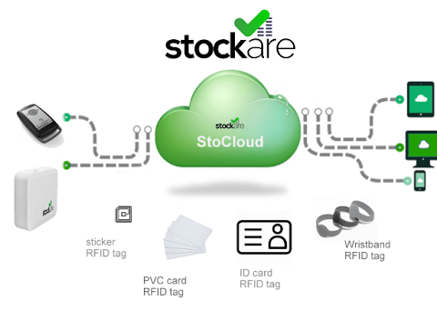 Stockare RFID solutions